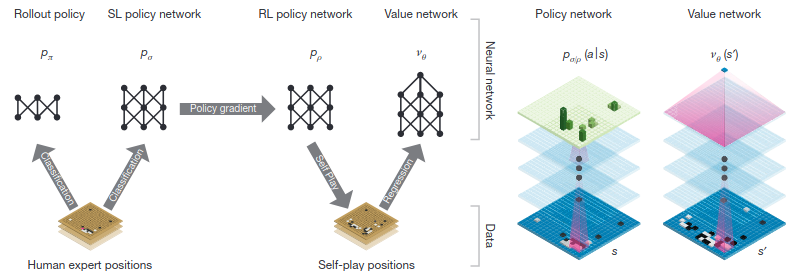 Supervised Learning and Reinforcement Learning pipeline; Policy/Value Network Architectures (<a href='https://www.nature.com/articles/nature16961.pdf'>Source</a>)
