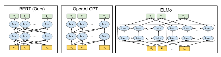 BERT compared to GPT and ELMo (<a href='https://arxiv.org/abs/1810.04805'>Source</a>)