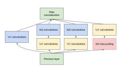 Inceptionv1 architecture (<a href='https://arxiv.org/abs/1409.4842'>Source</a>)