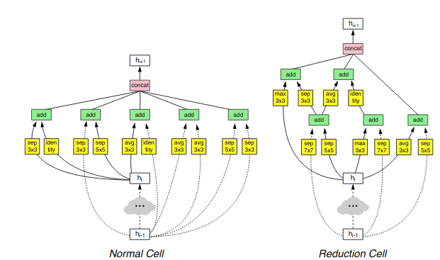 The architecture of NASNet, a network designed using NAS techniques (<a href='https://arxiv.org/abs/1706.03762'>Source</a>)