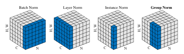 A visualization of the different normalization techniques (<a href='https://arxiv.org/abs/1803.08494'>Source</a>)