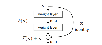 Residual Block Architecture (<a href='https://arxiv.org/abs/1512.03385'>Source</a>)