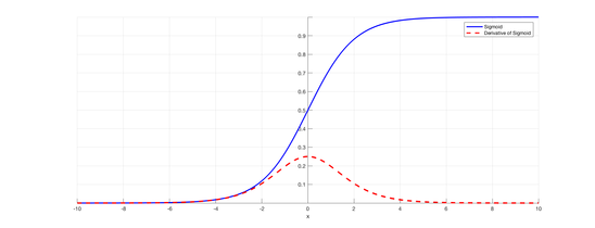 Sigmoid and its derivative (<a href='https://towardsdatascience.com/derivative-of-the-sigmoid-function-536880cf918e'>Source</a>)