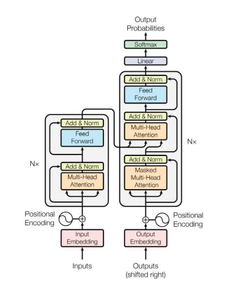 Transformer Architecture (<a href='https://arxiv.org/abs/1706.03762'>Source</a>)